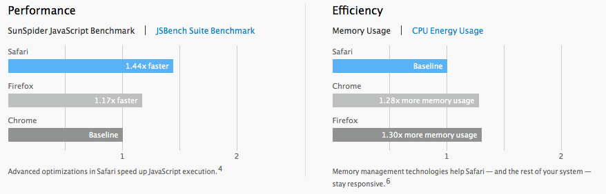 Apple's browser benchmark results